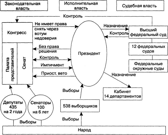 форма правления)